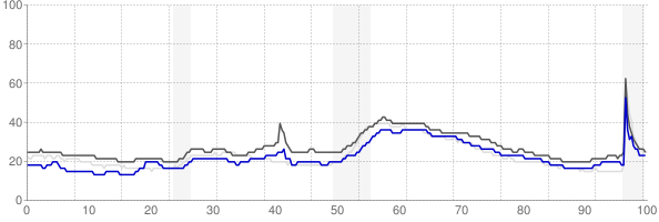 Hattiesburg, Mississippi monthly unemployment rate chart